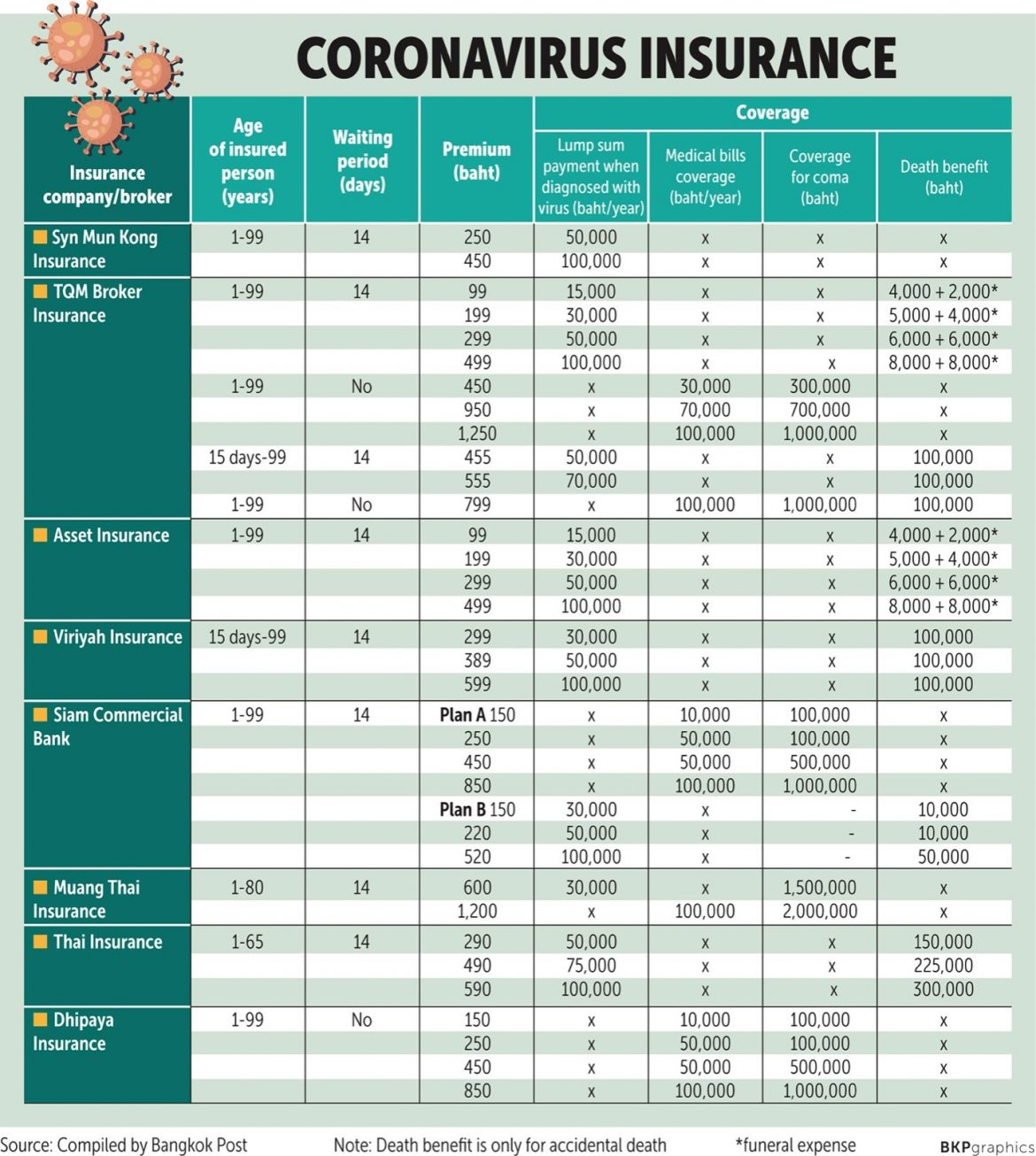 Finding the right coverage for COVID-19 insurance ...