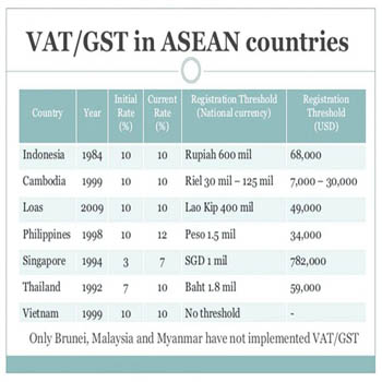 Cabinet Keeps VAT at 7% for Another Year